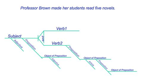 sentence diagram exles of reed kellogg diagrams exles of reed