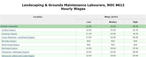 landscape gardener average salary izvipi