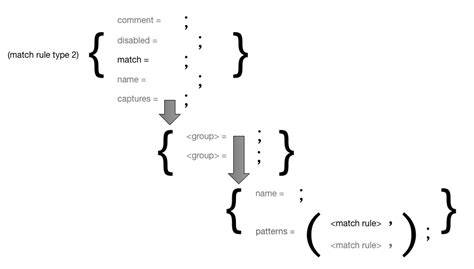 make pattern rule multiple prerequisites writing a textmate grammar some lessons learned