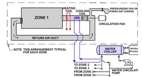 fan coil unit pdf fan coil unit schematic diagram wiring diagram and