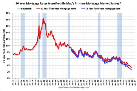 calculated risk low mortgage rates and refinance activity