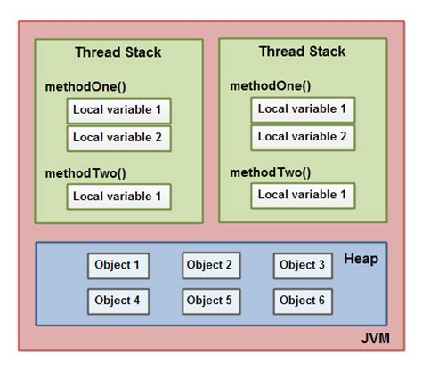 java tutorial threadlocal what i learnt today memory model java