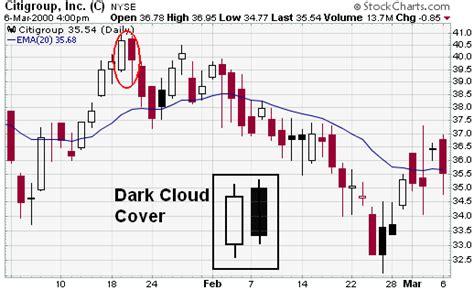 candlestick pattern dark cloud cover candlestick bearish reversal patterns chartschool