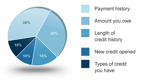 how do you make payments on a credit card how to rebuild your credit in 5 steps single income