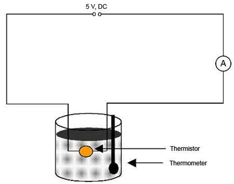 how to measure resistance of a thermistor the effect of temperature on a thermistor