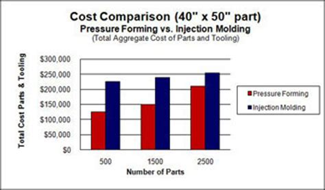 Part Time Mba Cost Comparator by Thermoforming Process Vs Injection Molding How To