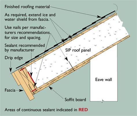 sip roof panel 臺灣第一間sip綠色房屋將蓋在苗栗 綠能世界 痞客邦