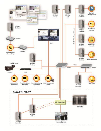 integrated security system multi function security