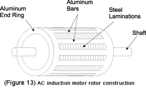 phase diagram of induction motor ac motor basic stator and rotor operation diagrams