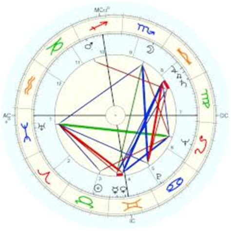 astrology sally field date of birth 19461106 margaret field horoscope for birth date 10 may 1922 born