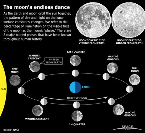 current moon phase moon information resource and guide mrgrimsleysearthscienceclass moon phases