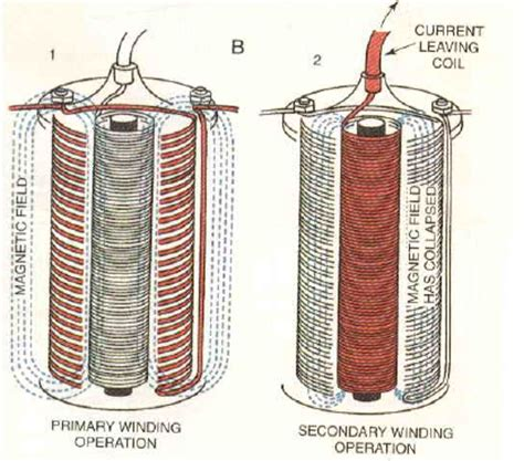 operation of induction coil in a car ignition system all about ignition system primary circuit of an ignition system