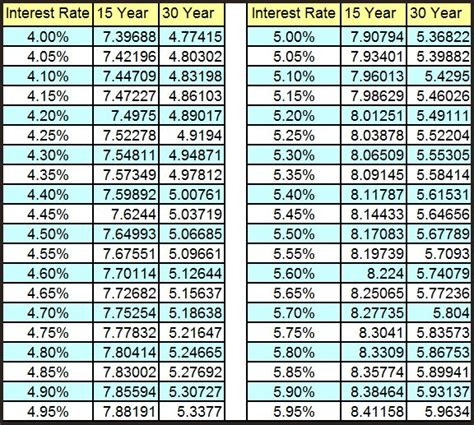mortgage payment table myrl jeffcoat amortization table