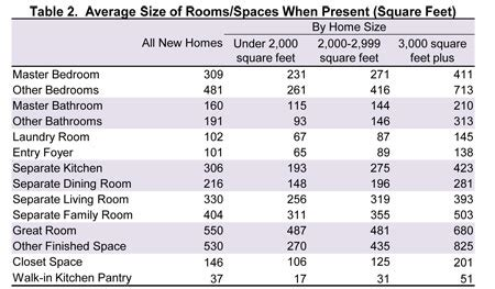 table 2 average size of rooms spaces when present square