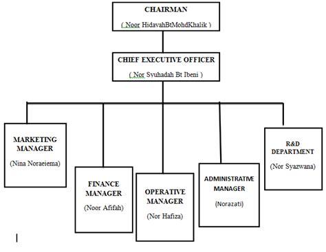 Buku Beberapa Asas Perancangan Trimatra contoh kertas kerja rancangan perniagaan fighters