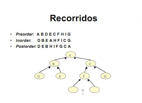 arbol binario preorden arboles binarios en java recorrido preorden postorden inorden