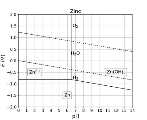 diagramme potentiel ph du zinc corrosion