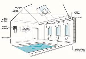 Home Hvac Duct Design Gallery For Gt Home Hvac System Layout