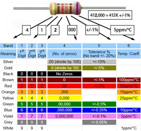 color code resistor 6 band resistor colour codes