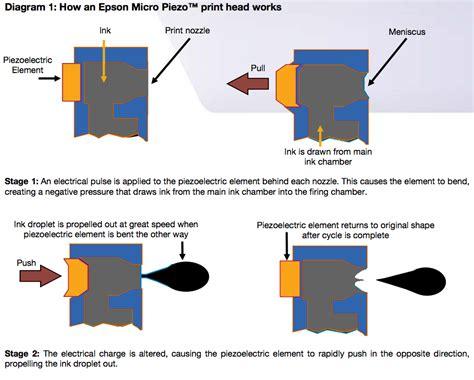 format ink adalah tinta plotter epson micro piezo system tinta plotter epson