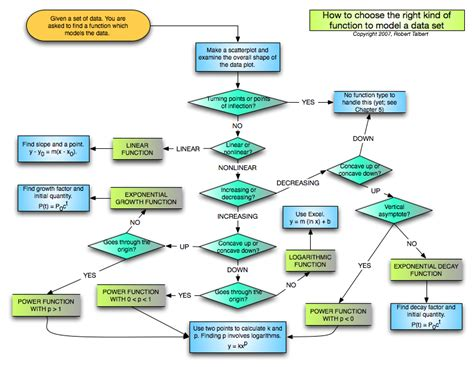 flowchart data friday morning links out nines the chronicle