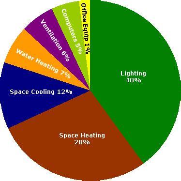 EZ Integration, Inc.   Energy Efficiency Services