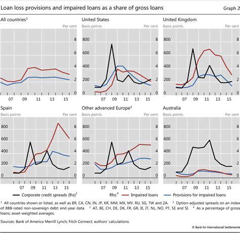 Credit Loss Formula The New Era Of Expected Credit Loss Provisioning