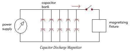 capacitor discharge magnetizer design standards