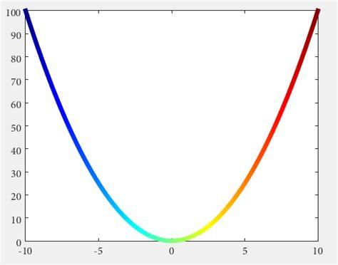 matlab line color matlab change color of 2d plot line depending on 3rd
