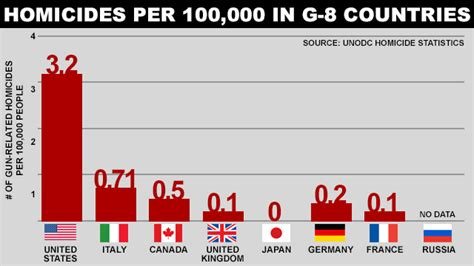 G 8 Nations Essay by Don T Let The Gun Extremists Our Democracy The Progressive Cynic