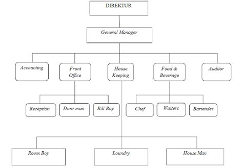membuat struktur organisasi hotel ti1121466534 widuri