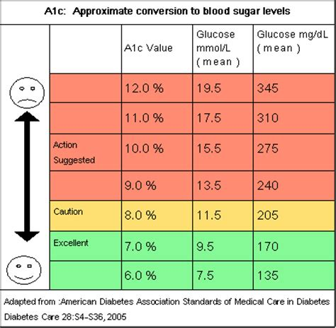 A1c Conversion Table by A1c Conversion Chart Diabetic Food Ion