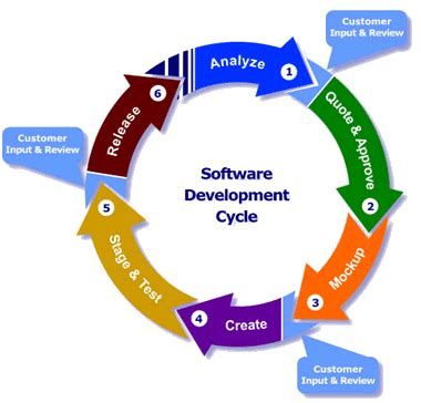 application design life cycle software development life cycle logicmantra