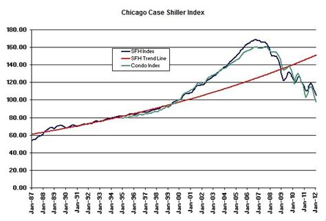 another new low in chicago housing prices getting real