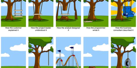 project management swing tree swing cartoon project pictures to pin on pinterest