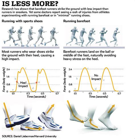 running barefoot vs shoes running with sports shoes vs running barefoot boston