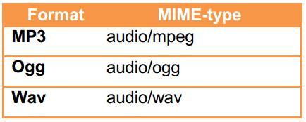 Format Audio Untuk Web | web menyajikan audio pada halaman web nblognlife
