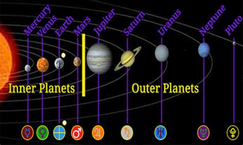 Outer Iner vivi s solar system thinglink