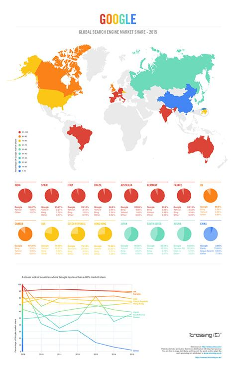 Australian Search Engines Search Engine Infographic 2015 The Countries That Stand Between And Total
