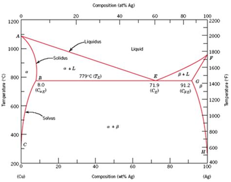 silver copper phase diagram the microstructure of a copper silver alloy at 775