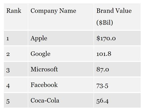 the world s most valuable brands 2017 thaitechnewsblog