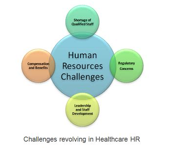 human resources challenges obstacles in healthcare human resources issues effects