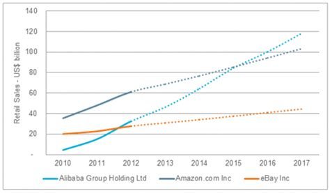 alibaba vs amazon sales alibaba vs amazon global internet retailer prediction