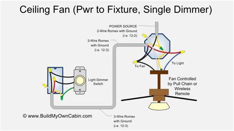 Installing Ceiling Fan Without Existing Wiring by Ceiling Fan Wiring Diagram Power Into Light Single Dimmer