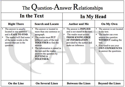 7 Relationship Questions Answered qar istep strategy mrs yates class