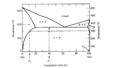 pb sn phase diagram the pb sn phase diagram is shown below sketch the