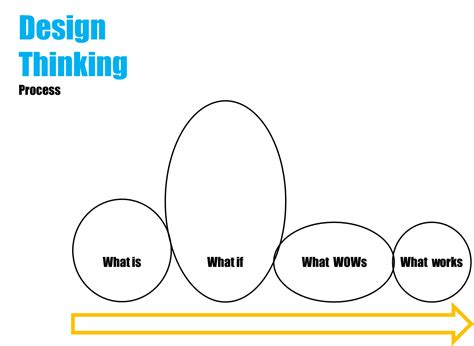 design thinking process and methods design thinking wise cluster