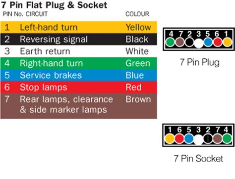 trailer 7 pin flat wiring diagram 33 wiring diagram