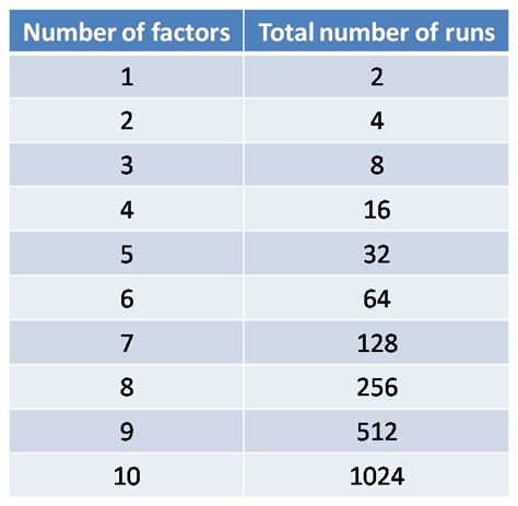 design of experiment number of runs six sigma pmp design of experiments part i