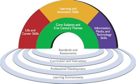 project management for education the bridge to 21st century learning books competenties voor de 21e eeuw edublogs be